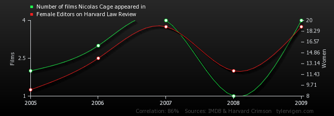 bizarre-correlation-7-data-analytics